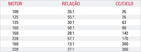 Tabela de Relação X Volume